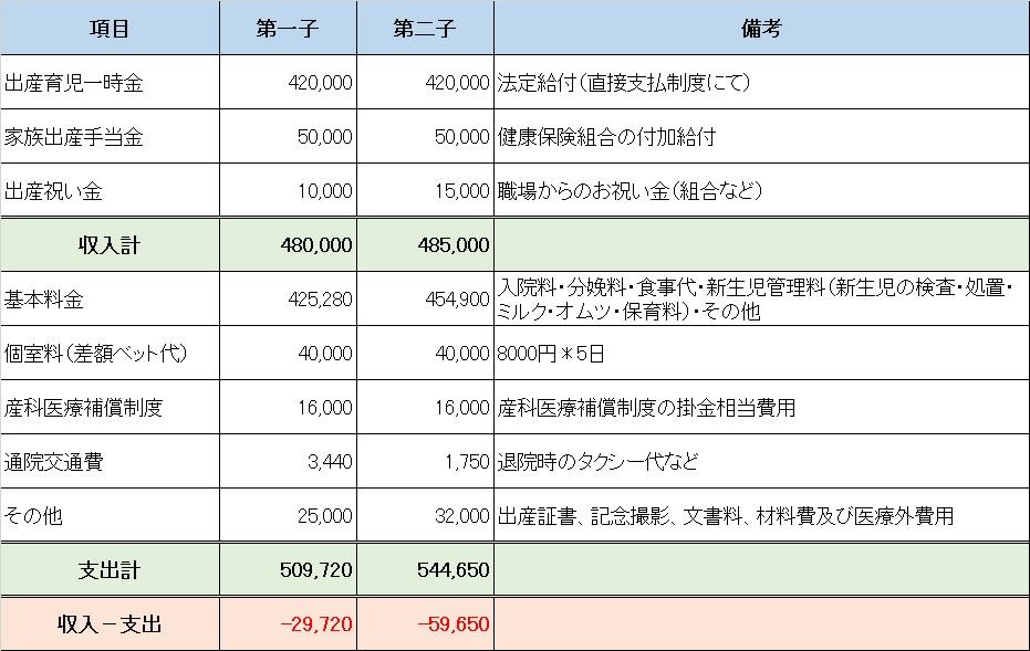出産費用の記録